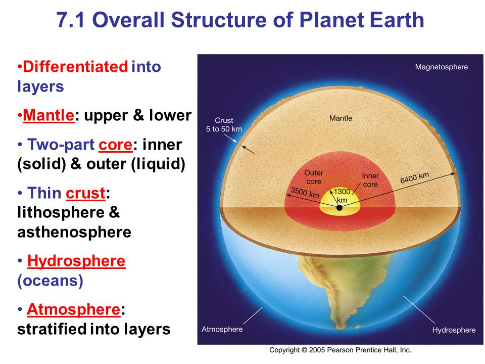 7.1 Overall Structure of Planet Earth
