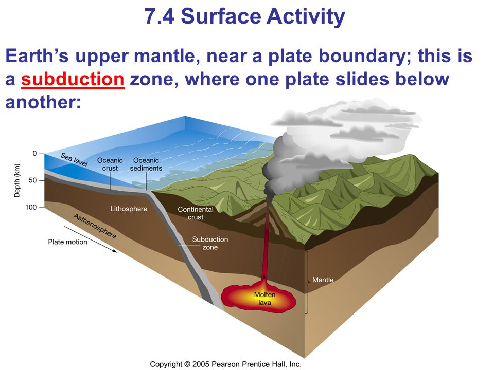 7.4 Surface Activity Earth's upper mantle, near a plate boundary; this is a subduction zone, where one plate slides below another: