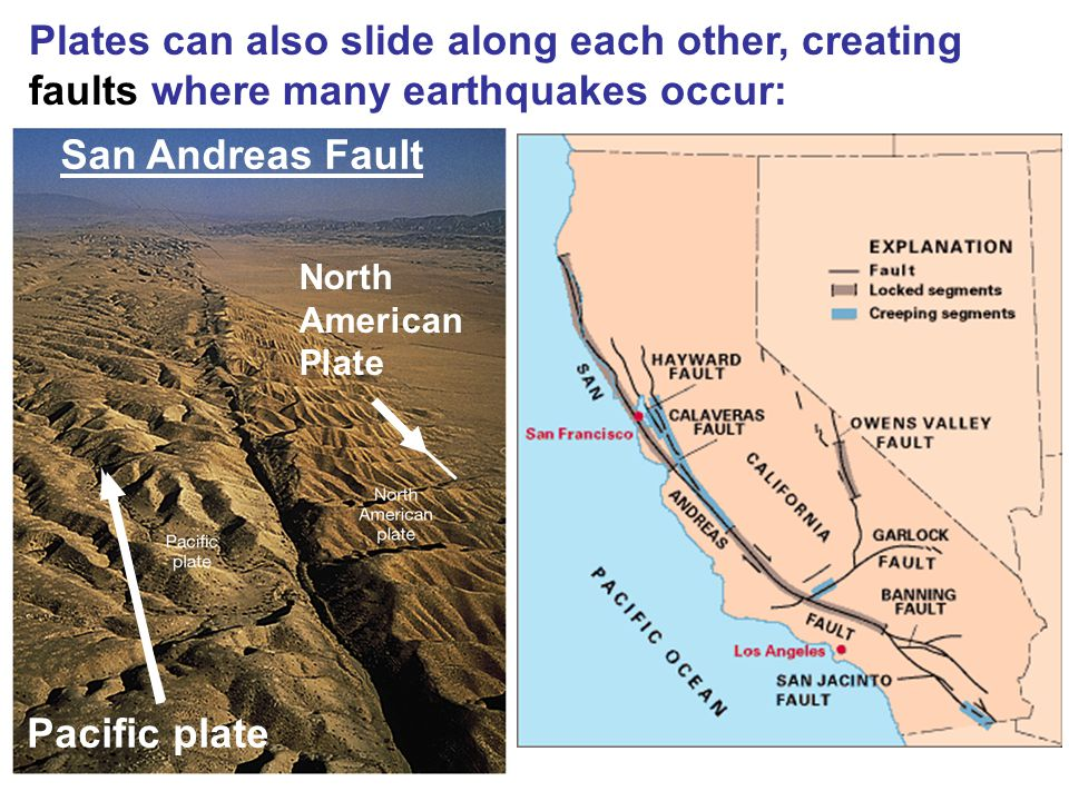 Plates can also slide along each other, creating faults where many earthquakes occur: