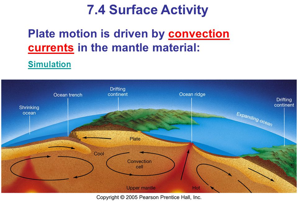 7.4 Surface Activity Plate motion is driven by convection currents in the mantle material: Simulation.