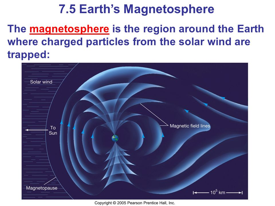 7.5 Earth's Magnetosphere