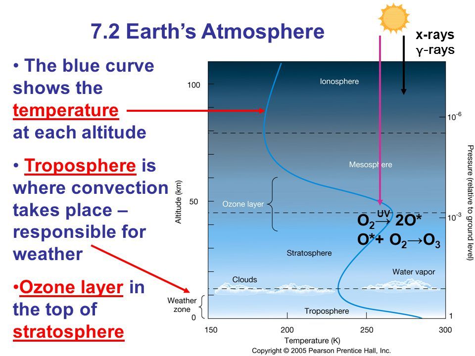 7.2 Earth's Atmosphere x-rays. γ-rays. The blue curve shows the temperature at each altitude.