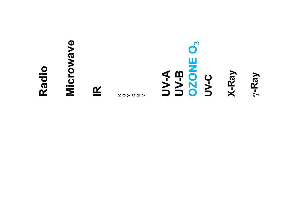 Microwave OZONE O3 Radio UV-A UV-B X-Ray UV-C g-Ray IR R O Y G B V