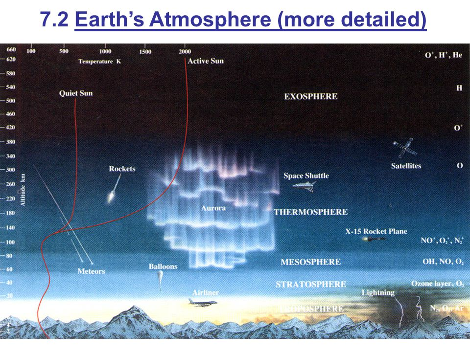 7.2 Earth's Atmosphere (more detailed)