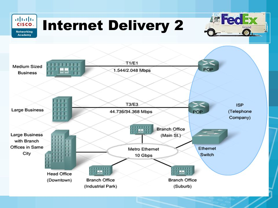 Internet Delivery 2 5MB File: Dialup=12min.; DSL=1min; For Medium to Large Businesses