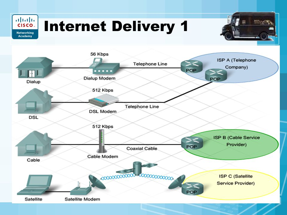 Internet Delivery 1 5MB File: Dialup=12min.; DSL=1min; ADSL; for SOHO