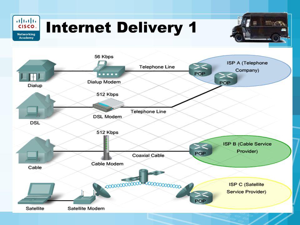 Internet Delivery 1 5MB File: Dialup=12min.; DSL=1min; ADSL; for SOHO