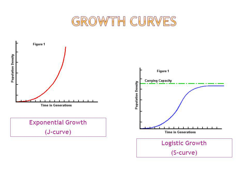 Growth curves Exponential Growth (J-curve) Logistic Growth (S-curve)