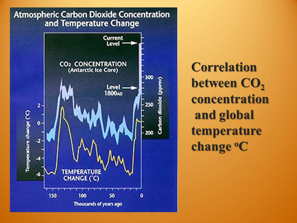 Correlation between CO2 concentration