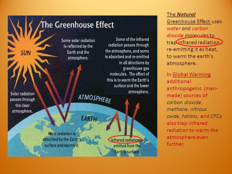 The Natural Greenhouse Effect uses water and carbon dioxide molecules to trap infrared radiation , re-emitting it as heat, to warm the earth's atmosphere.