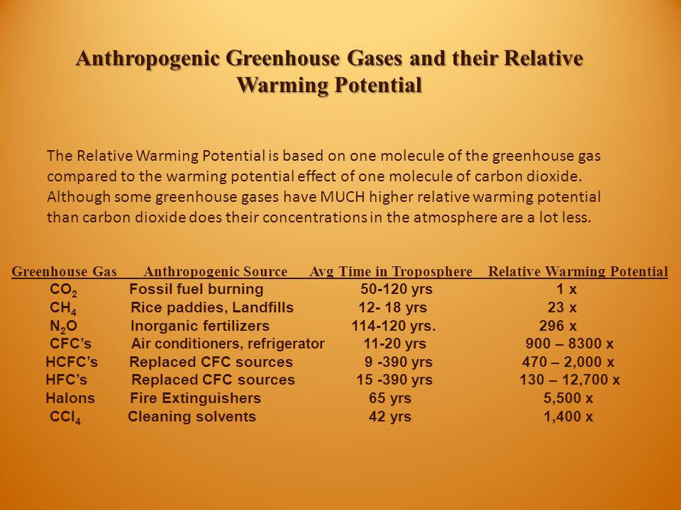 Anthropogenic Greenhouse Gases and their Relative Warming Potential