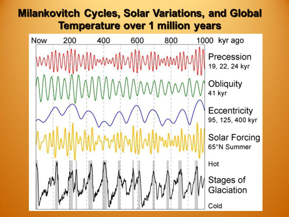Milankovitch Cycles, Solar Variations, and Global Temperature over 1 million years