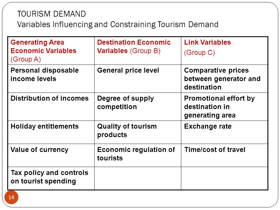 TOURISM DEMAND Variables Influencing and Constraining Tourism Demand