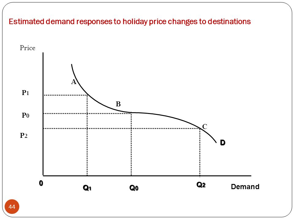 Estimated demand responses to holiday price changes to destinations