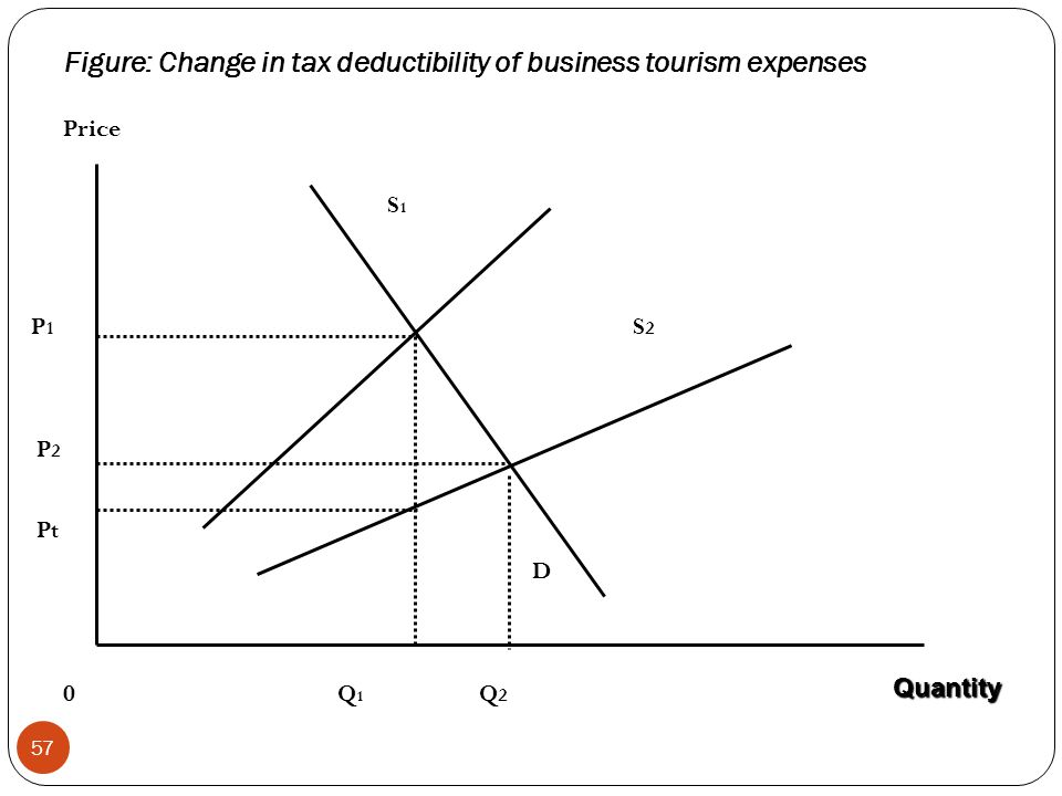 Figure: Change in tax deductibility of business tourism expenses