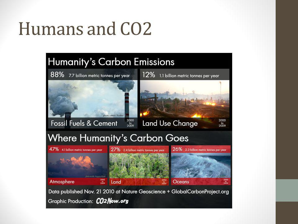 Humans and CO2