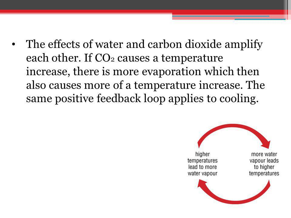The effects of water and carbon dioxide amplify each other