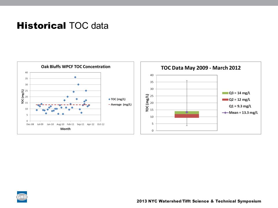Historical TOC data