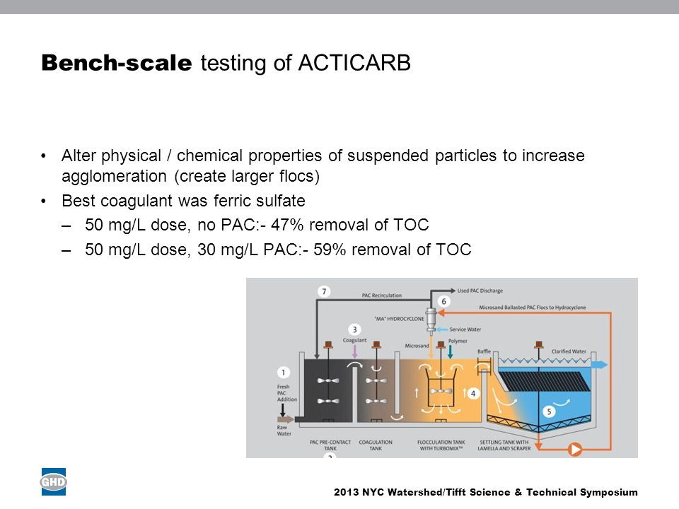 Bench-scale testing of ACTICARB