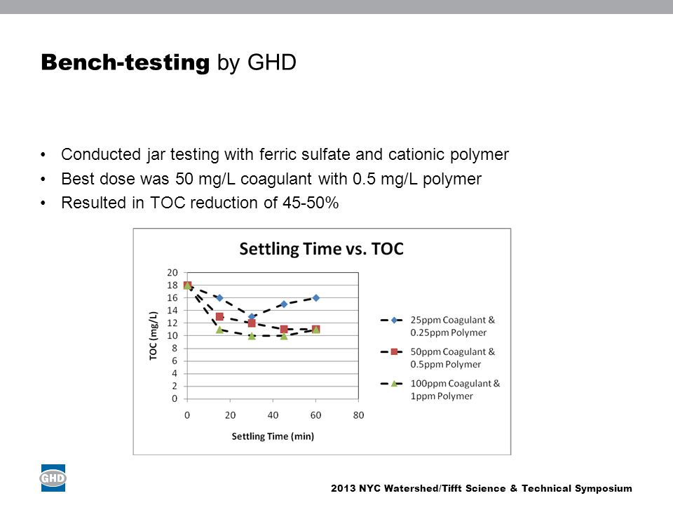 Bench-testing by GHD Conducted jar testing with ferric sulfate and cationic polymer. Best dose was 50 mg/L coagulant with 0.5 mg/L polymer.
