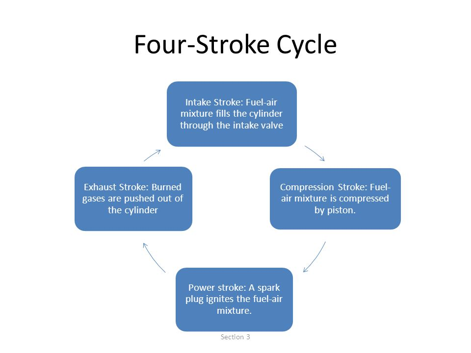 Four-Stroke Cycle Intake Stroke: Fuel-air mixture fills the cylinder through the intake valve.