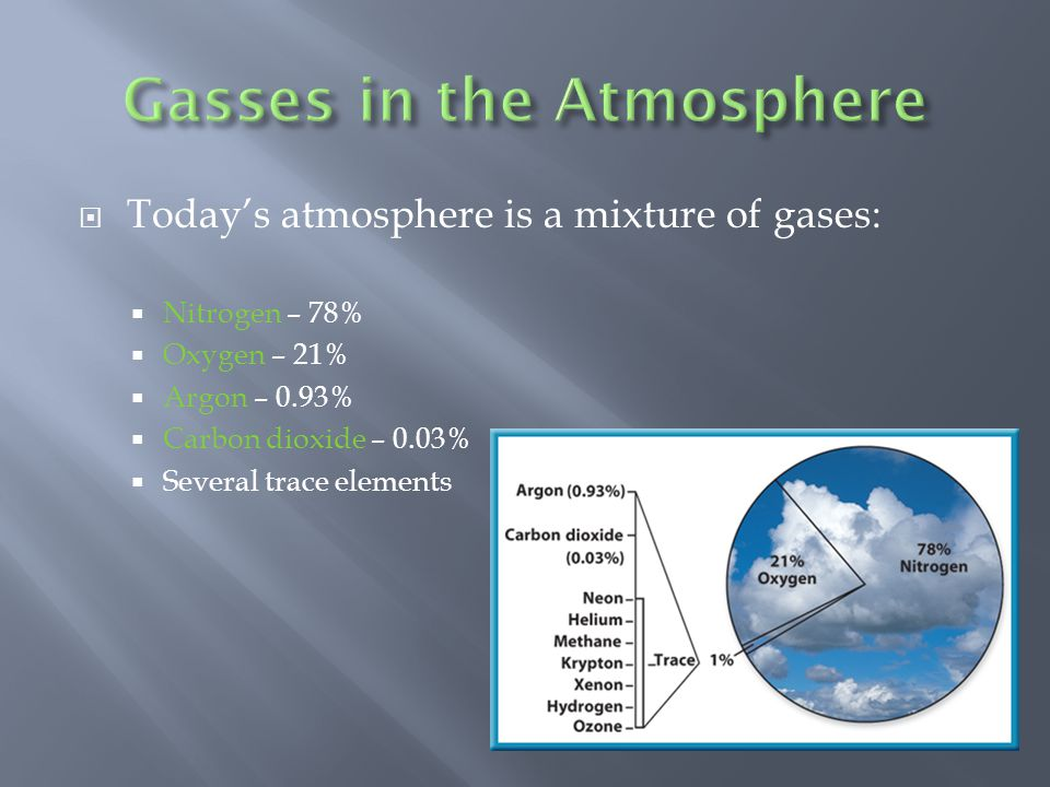 Gasses in the Atmosphere