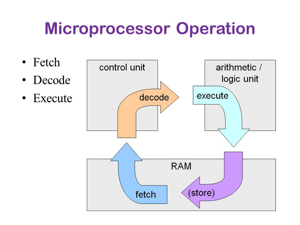 Microprocessor Operation