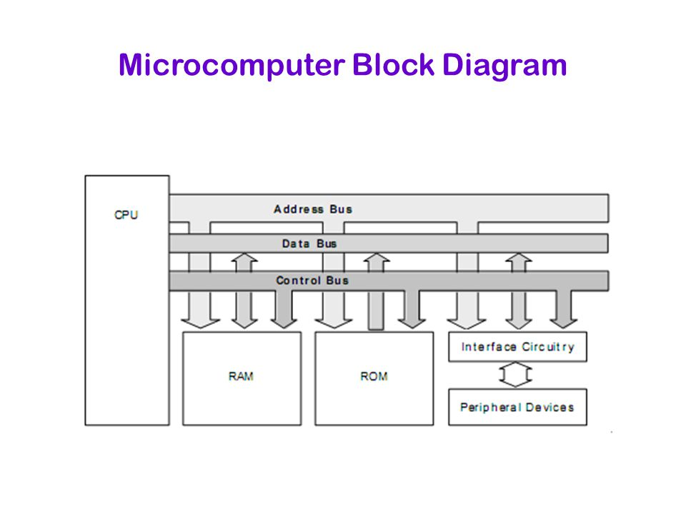 Microcomputer Block Diagram