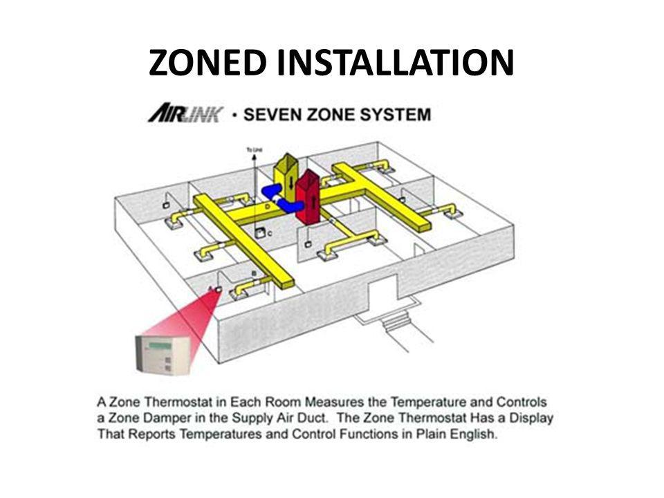 ZONED INSTALLATION