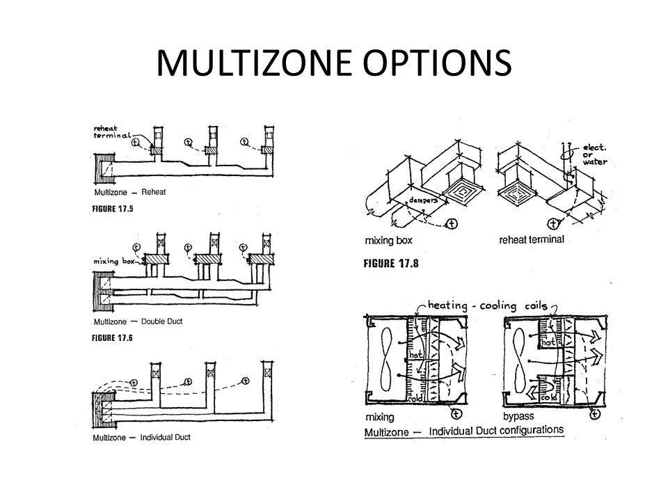 MULTIZONE OPTIONS