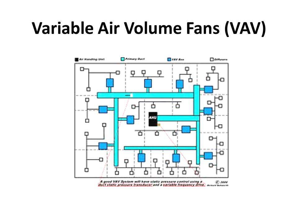 Variable Air Volume Fans (VAV)