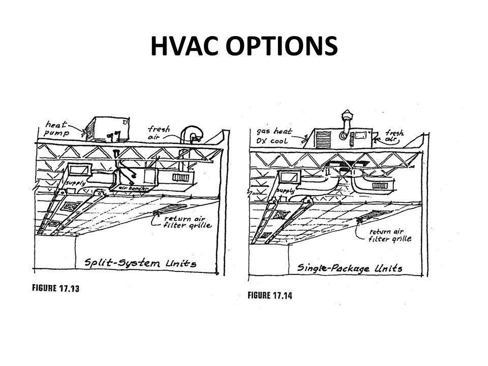 HVAC OPTIONS