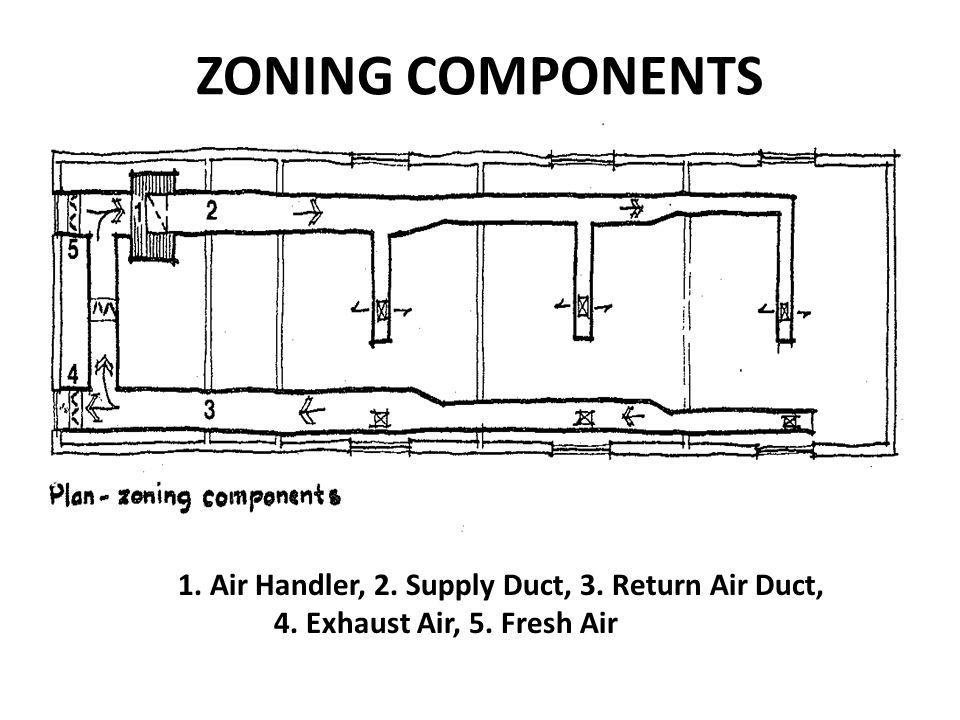 ZONING COMPONENTS 1. Air Handler, 2. Supply Duct, 3. Return Air Duct,