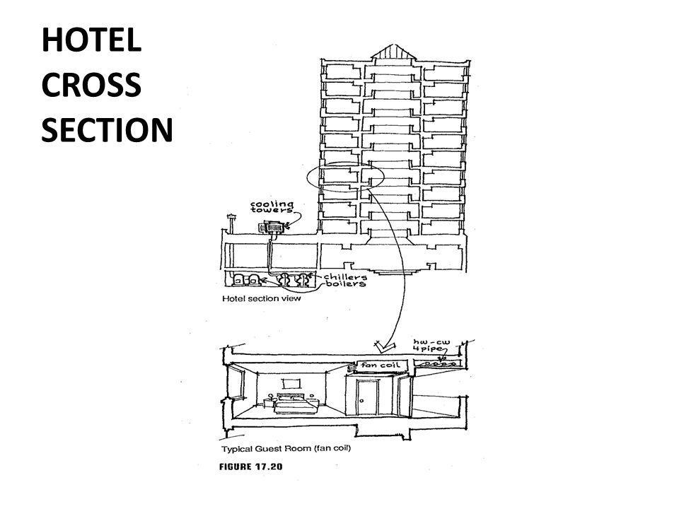 HOTEL CROSS SECTION