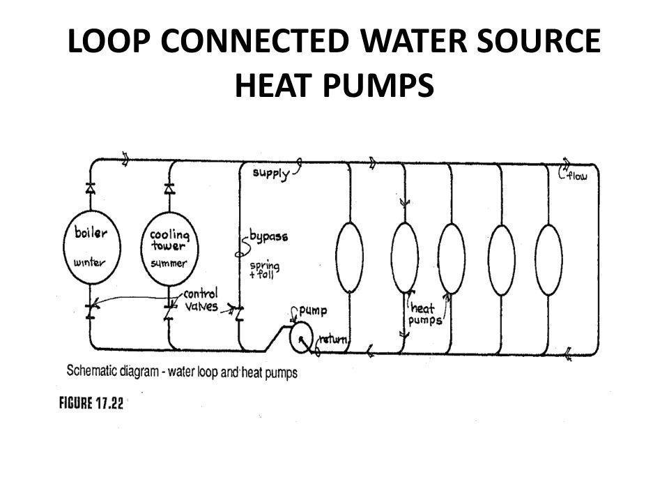 LOOP CONNECTED WATER SOURCE HEAT PUMPS