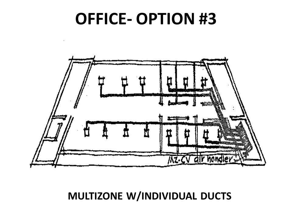 MULTIZONE W/INDIVIDUAL DUCTS