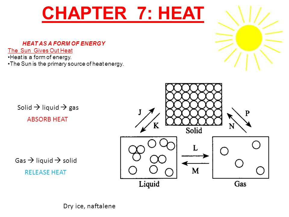 CHAPTER 7: HEAT Solid  liquid  gas ABSORB HEAT Gas  liquid  solid