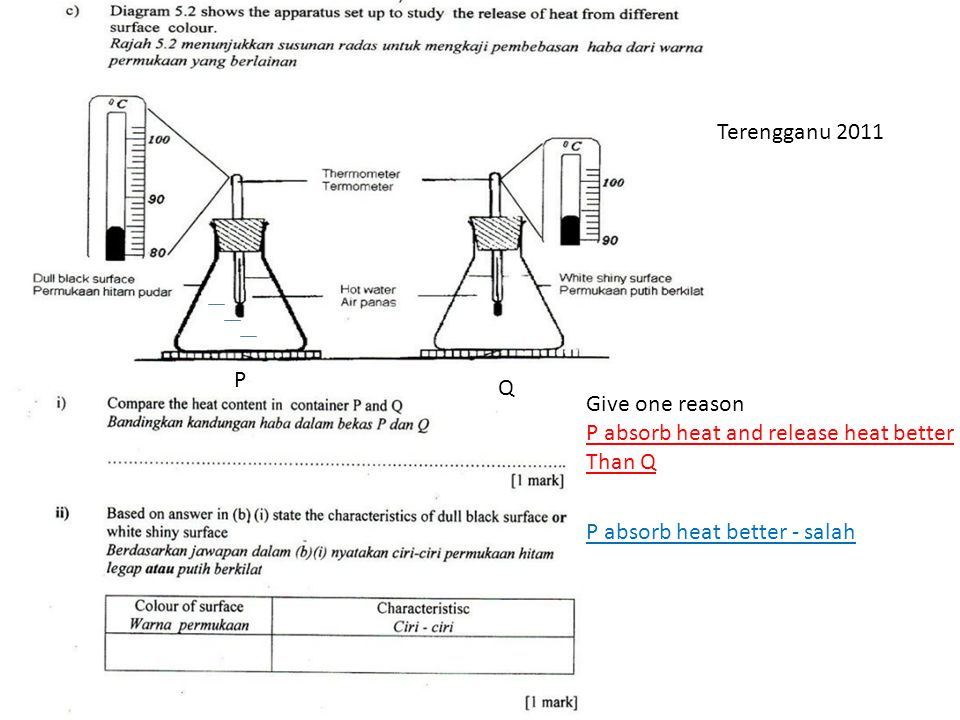 Terengganu 2011 P. Q. Give one reason. P absorb heat and release heat better.