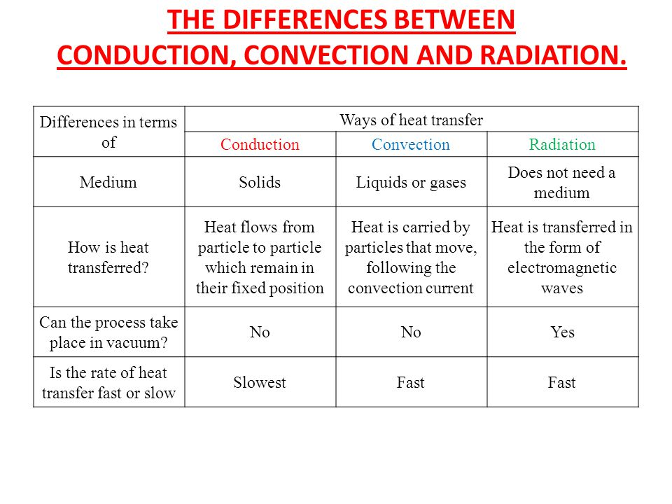 THE DIFFERENCES BETWEEN CONDUCTION, CONVECTION AND RADIATION.