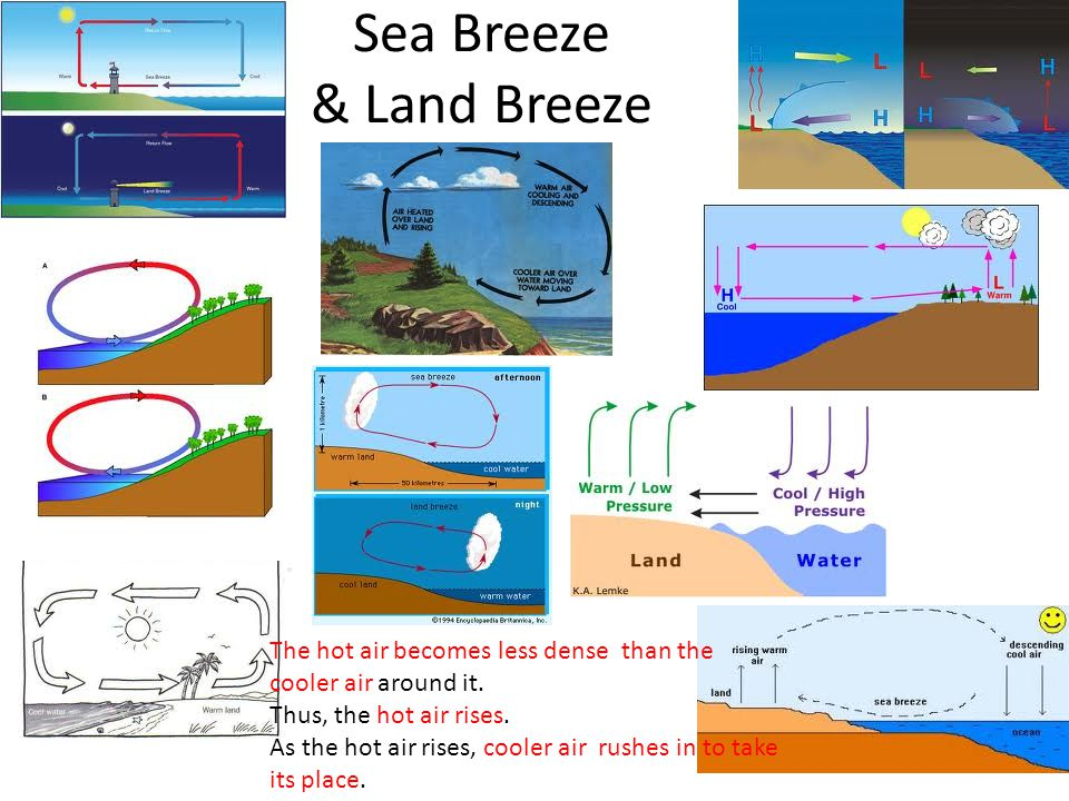 Sea Breeze & Land Breeze