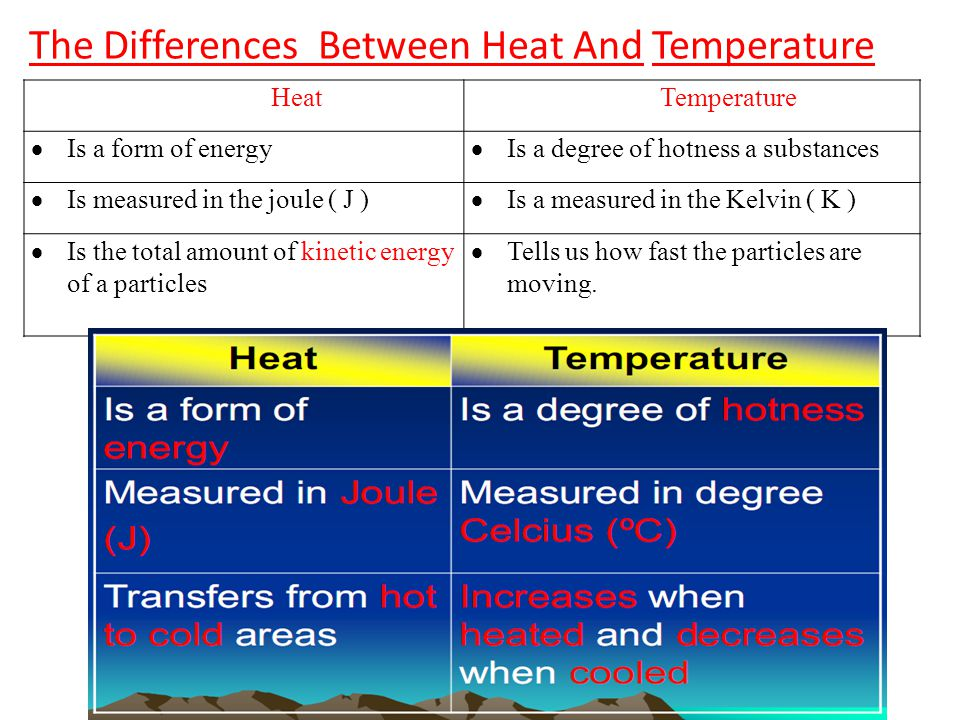 The Differences Between Heat And Temperature