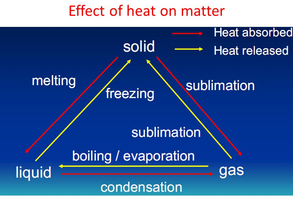 Effect of heat on matter