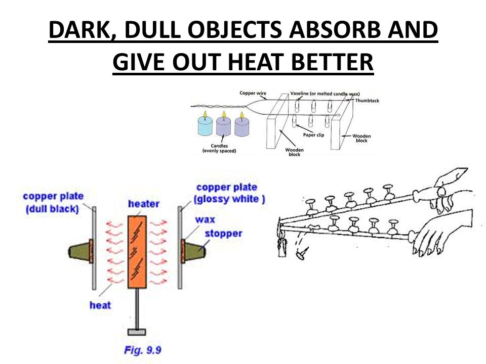 DARK, DULL OBJECTS ABSORB AND GIVE OUT HEAT BETTER