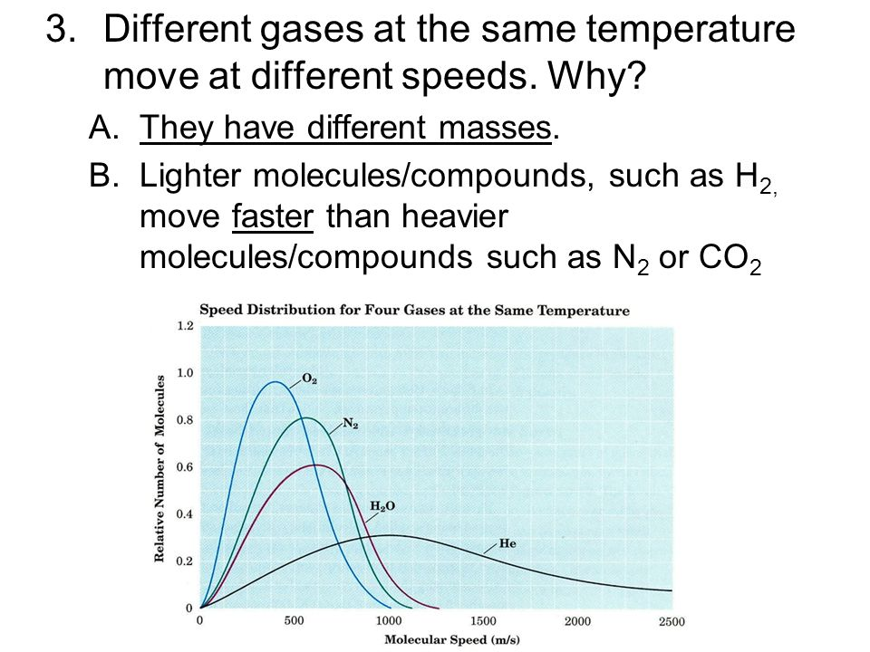 Different gases at the same temperature move at different speeds. Why