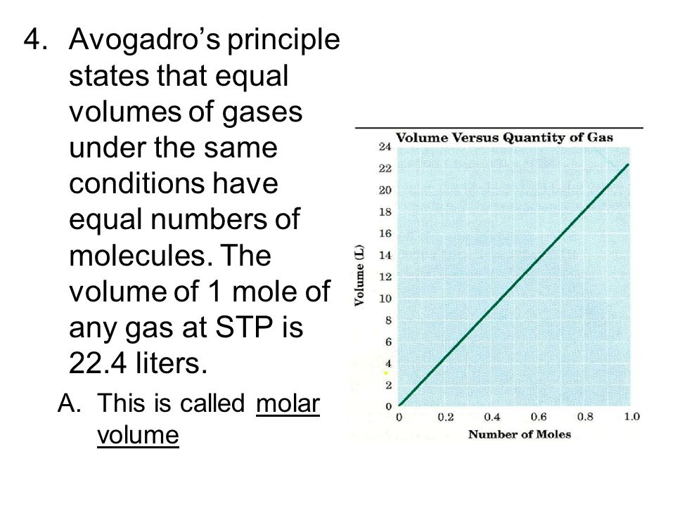Avogadro's principle states that equal volumes of gases under the same conditions have equal numbers of molecules. The volume of 1 mole of any gas at STP is 22.4 liters.