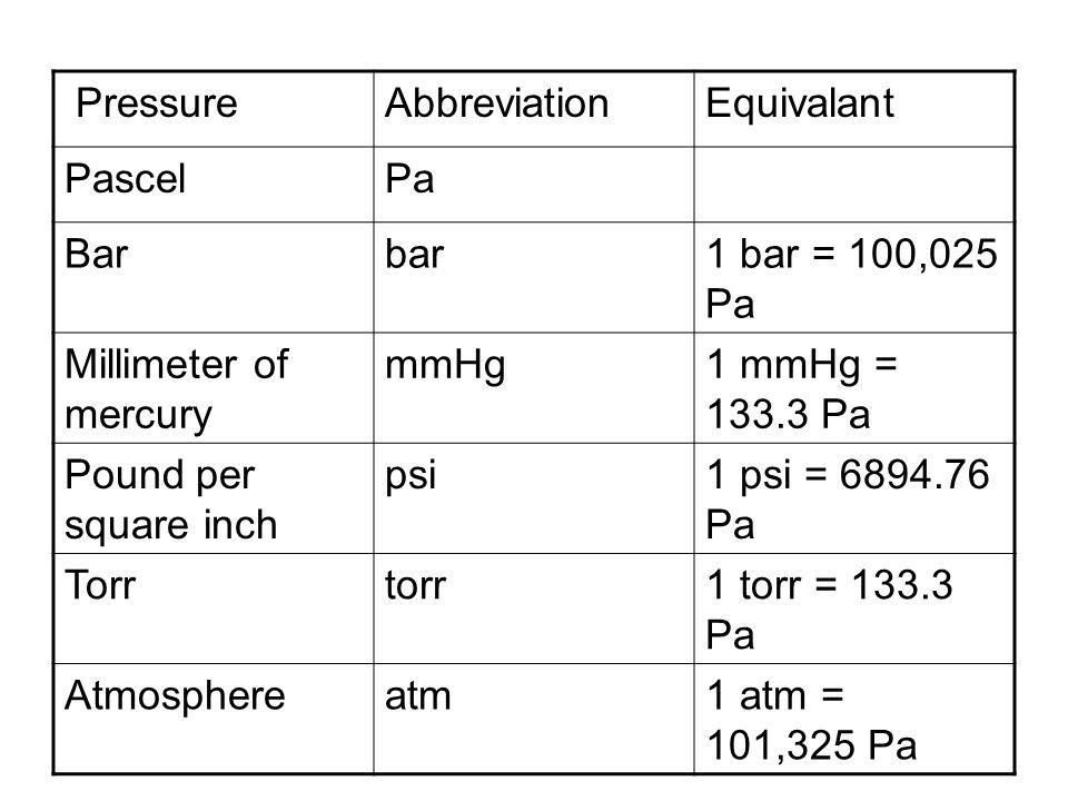 Pressure Abbreviation. Equivalant. Pascel. Pa. Bar. bar. 1 bar = 100,025 Pa. Millimeter of mercury.