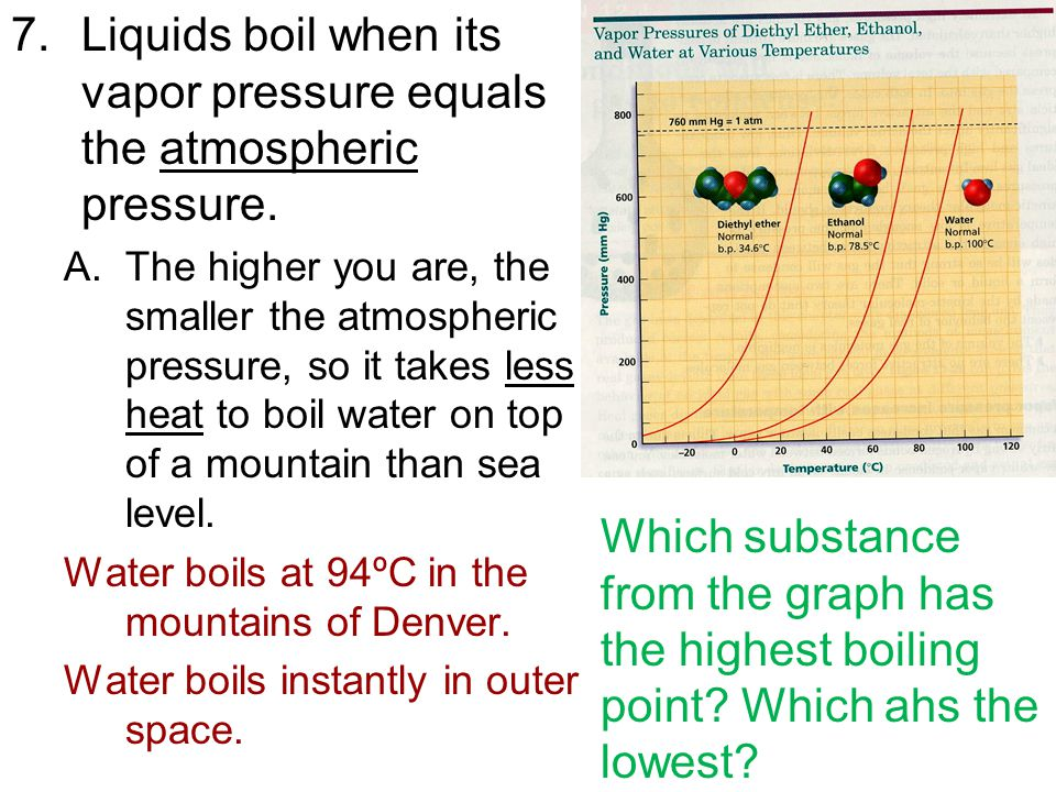 Liquids boil when its vapor pressure equals the atmospheric pressure.
