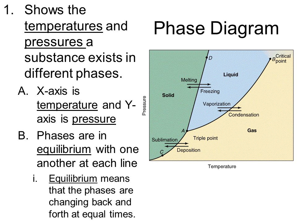 Shows the temperatures and pressures a substance exists in different phases.