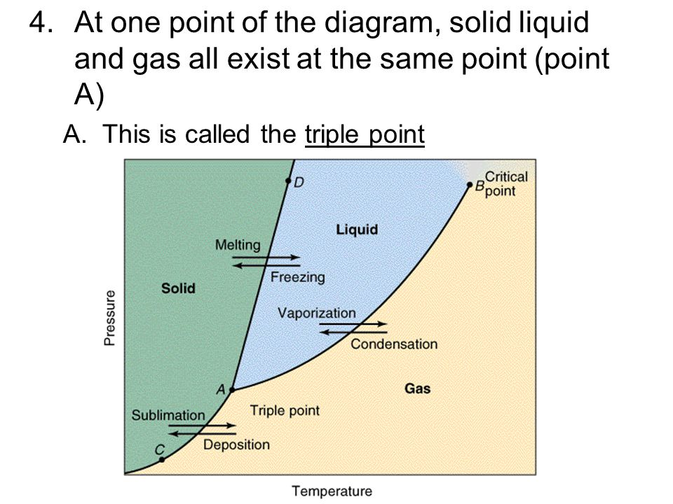 At one point of the diagram, solid liquid and gas all exist at the same point (point A)