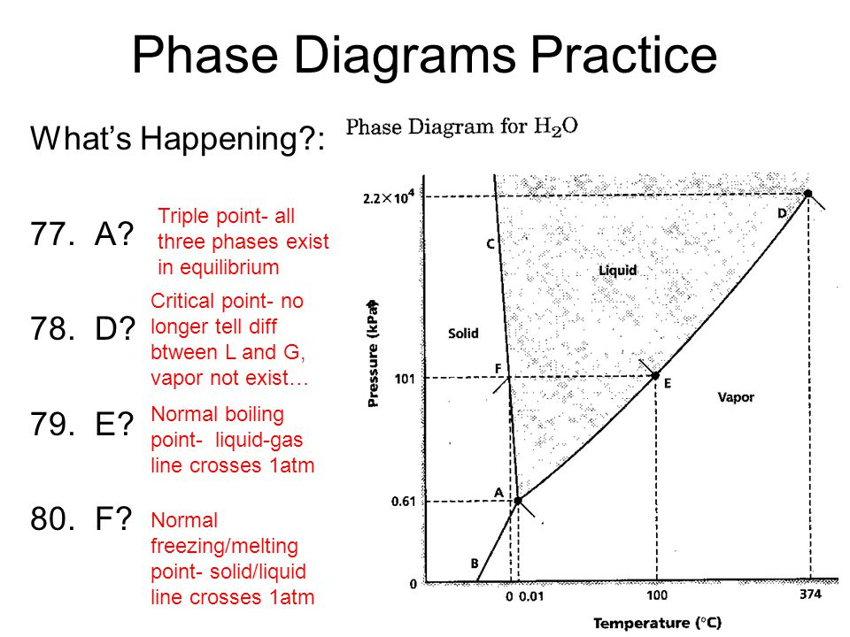 Phase Diagrams Practice